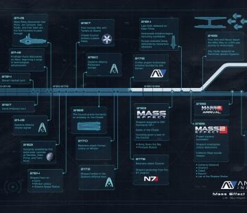 Mass Effect Andromeda Timeline by JeffMCDowallDesign.deviantart.com